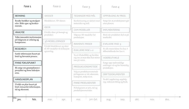 Odegaardlunde prosess fase 1